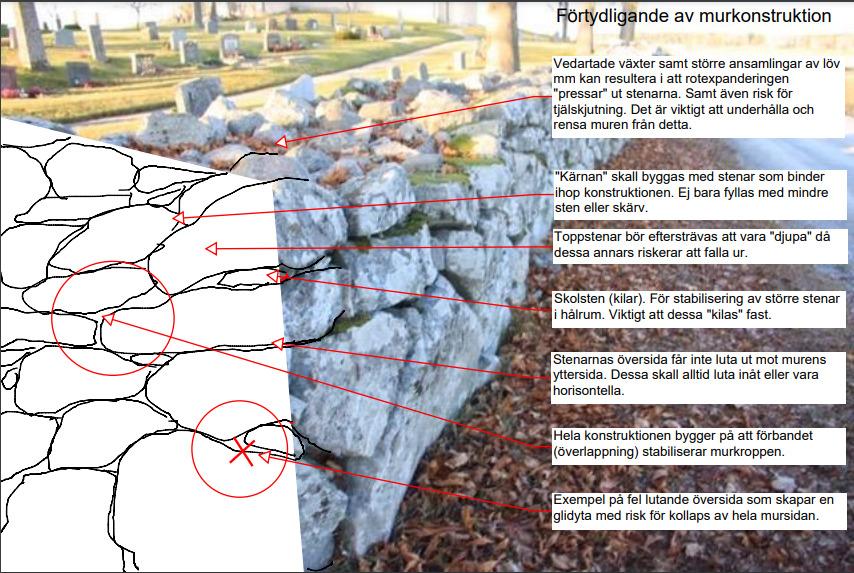 Förtydligande av murkonstruktion